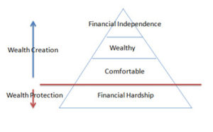 financial planning, Personal Planning